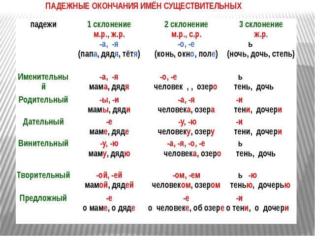 ПАДЕЖНЫЕ ОКОНЧАНИЯ ИМЁН СУЩЕСТВИТЕЛЬНЫХ падежи 1 склонение м.р., ж.р. -а, -я...