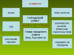 КОММУНА ГОРОДСКОЙ СОВЕТ Глава городского совета (мер, бургомистр) казна суд о