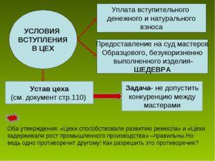 УСЛОВИЯ ВСТУПЛЕНИЯ В ЦЕХ Уплата вступительного денежного и натурального взнос