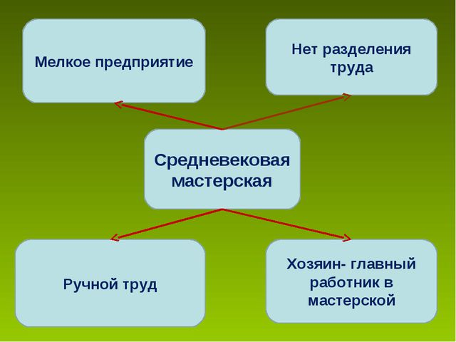 Средневековая мастерская Мелкое предприятие Нет разделения труда Ручной труд...