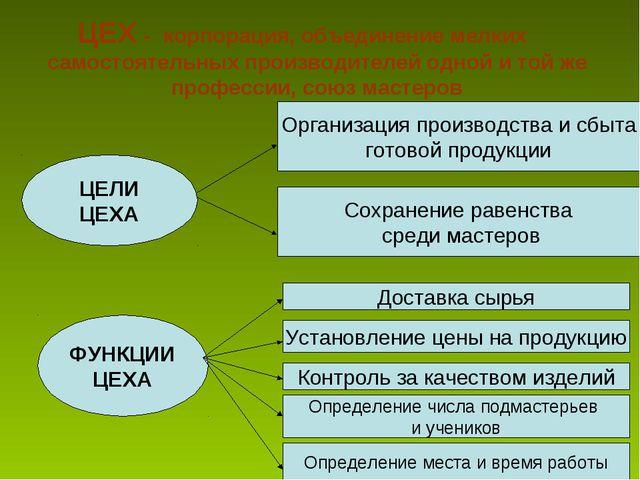ЦЕХ - корпорация, объединение мелких самостоятельных производителей одной и т...
