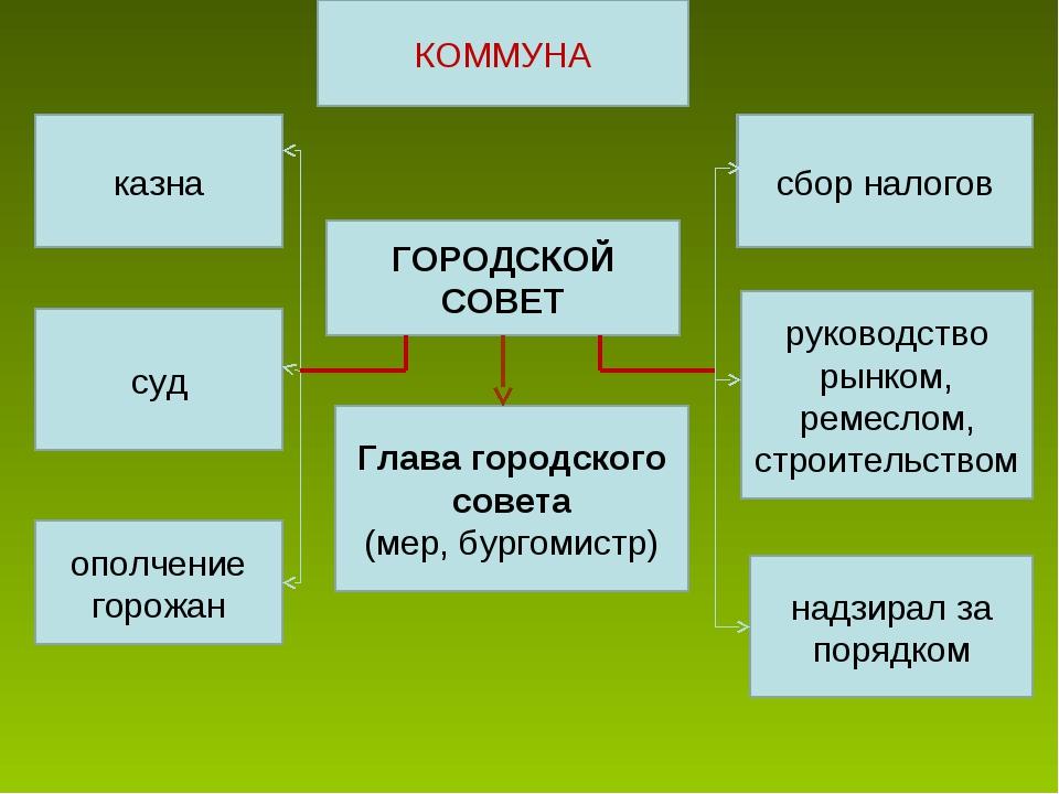 КОММУНА ГОРОДСКОЙ СОВЕТ Глава городского совета (мер, бургомистр) казна суд о...