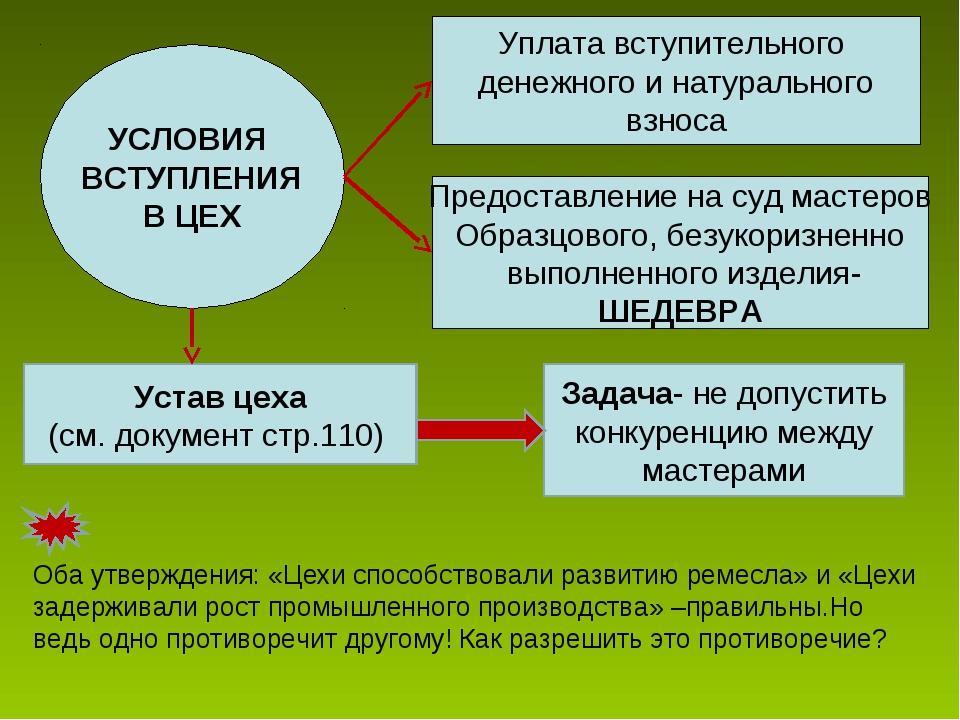 УСЛОВИЯ ВСТУПЛЕНИЯ В ЦЕХ Уплата вступительного денежного и натурального взнос...