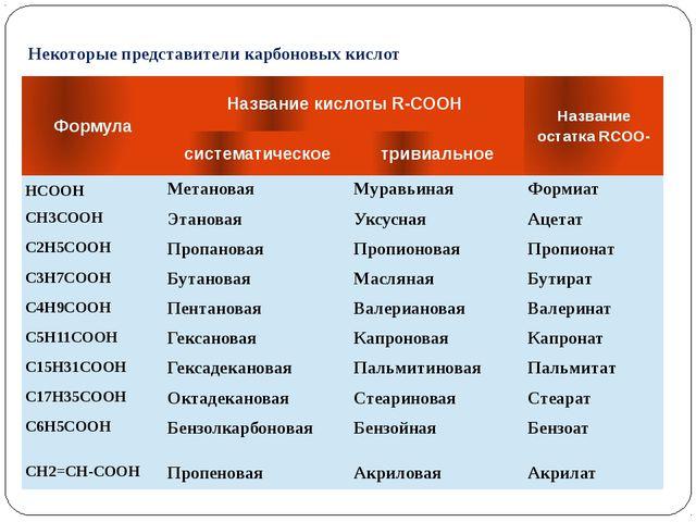 Некоторые представители карбоновых кислот Формула Название кислоты R-COOH Наз...
