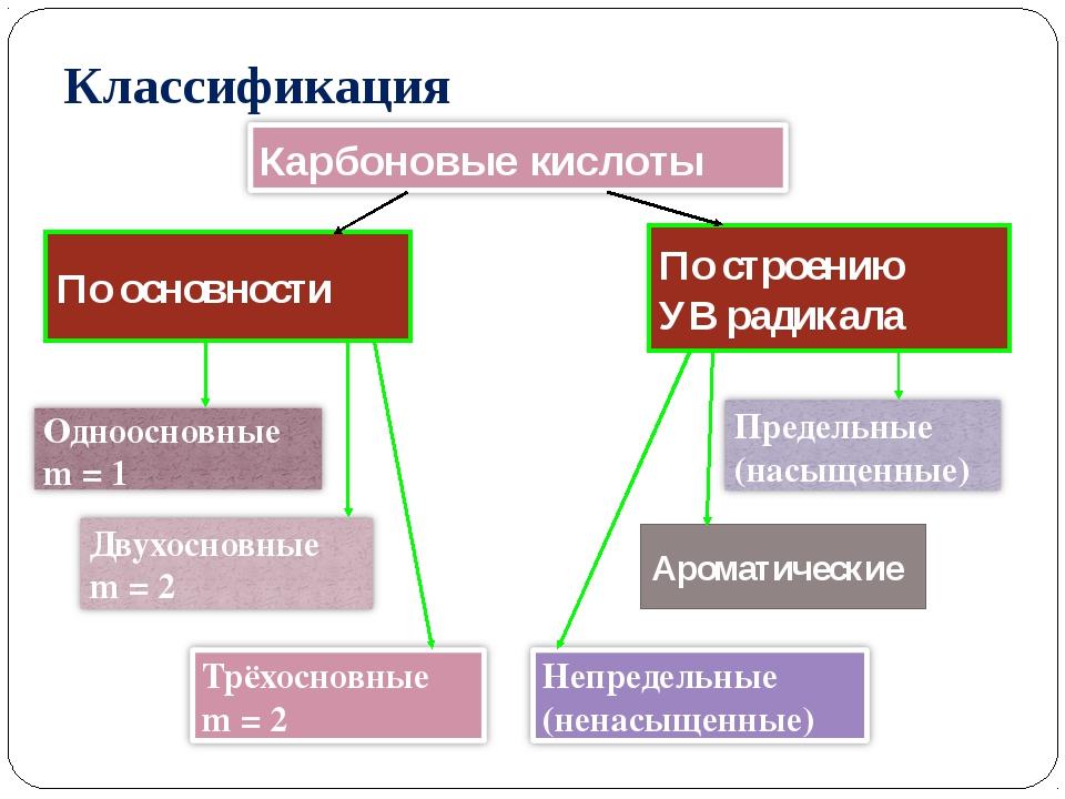 По основности По строению УВ радикала Ароматические Классификация Карбоновые...