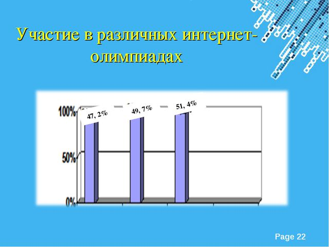 Участие в различных интернет-олимпиадах 51, 4% 49, 7% 47, 2% Powerpoint Templ...