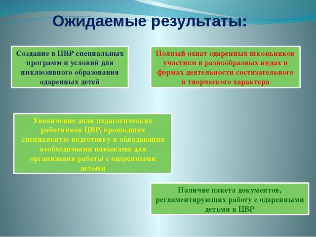 Ожидаемые результаты: Создание в ЦВР специальных программ и условий для инклю...