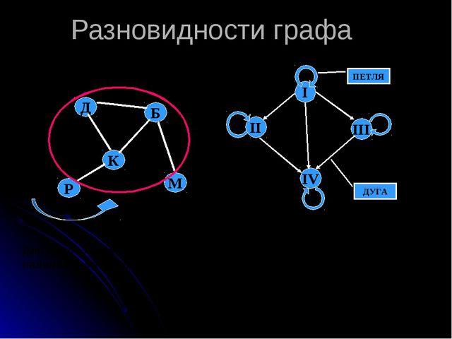 Разновидности графа Для цикла характерно наличие замкнутых путей Ориентирован...