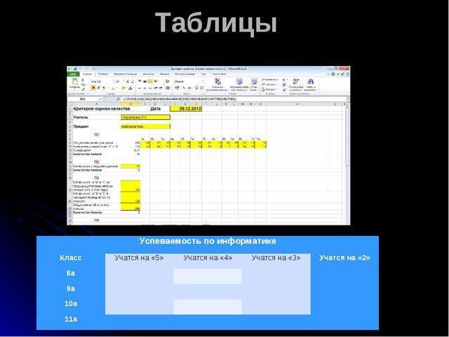 Таблицы Самая распространенная форма представления информации Успеваемость по...