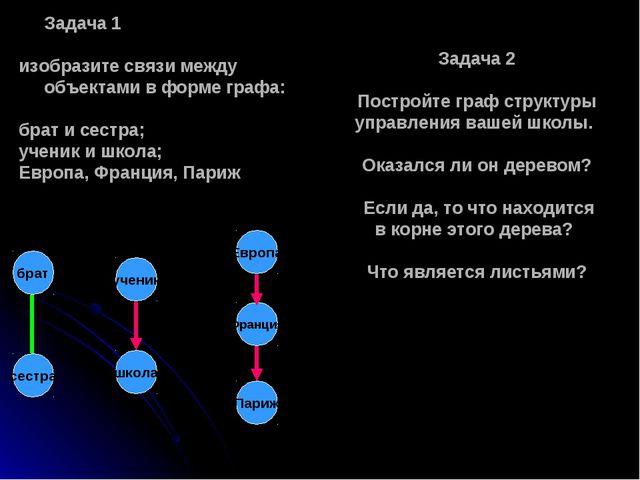 Задача 1 изобразите связи между объектами в форме графа: брат и сестра; учени...