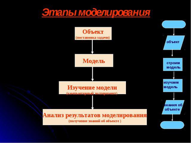 Этапы моделирования Объект (постановка задачи) Модель Изучение модели (компью...