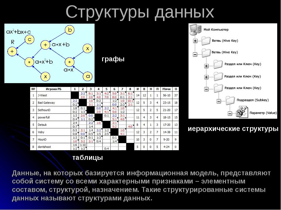 Структуры данных Данные, на которых базируется информационная модель, предст...