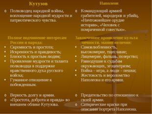 КутузовНаполеон Полководец народной войны, воплощение народной мудрости и па