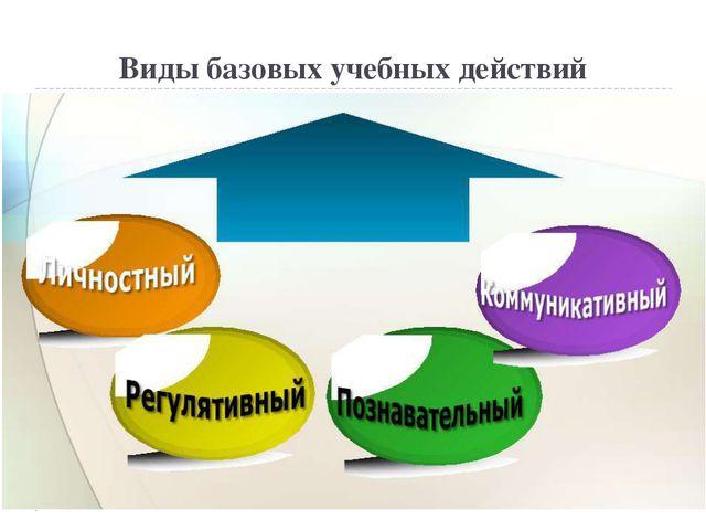 Виды базовых учебных действий Личностные Коммуникативные Регулятивные Познава...