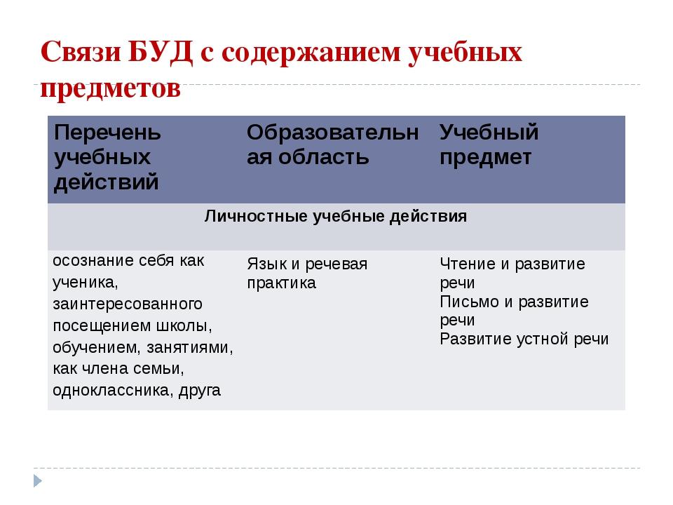 Связи БУД с содержанием учебных предметов Перечень учебных действий Образоват...