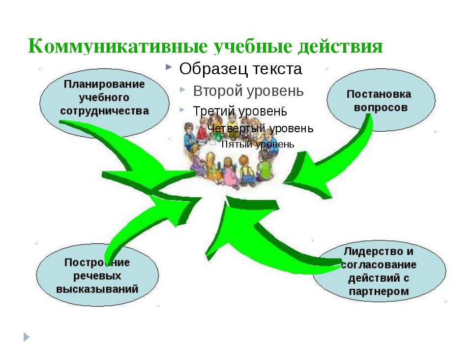Коммуникативные учебные действия