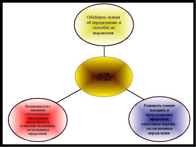 Познакомиться с понятием «согласованные обособленные определения» и условиями...