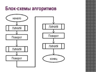 Блок-схемы алгоритмов начало ЛИНИЯ Поворот ЛИНИЯ Поворот ЛИНИЯ Поворот ЛИНИЯ