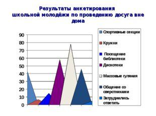 Результаты анкетирования школьной молодёжи по проведению досуга вне дома