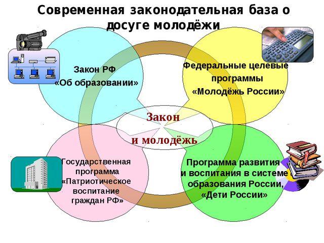 Современная законодательная база о досуге молодёжи Закон РФ «Об образовании»...