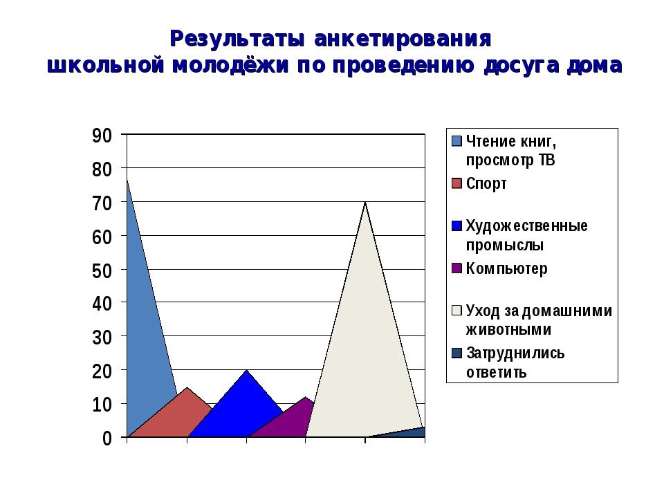 Результаты анкетирования школьной молодёжи по проведению досуга дома