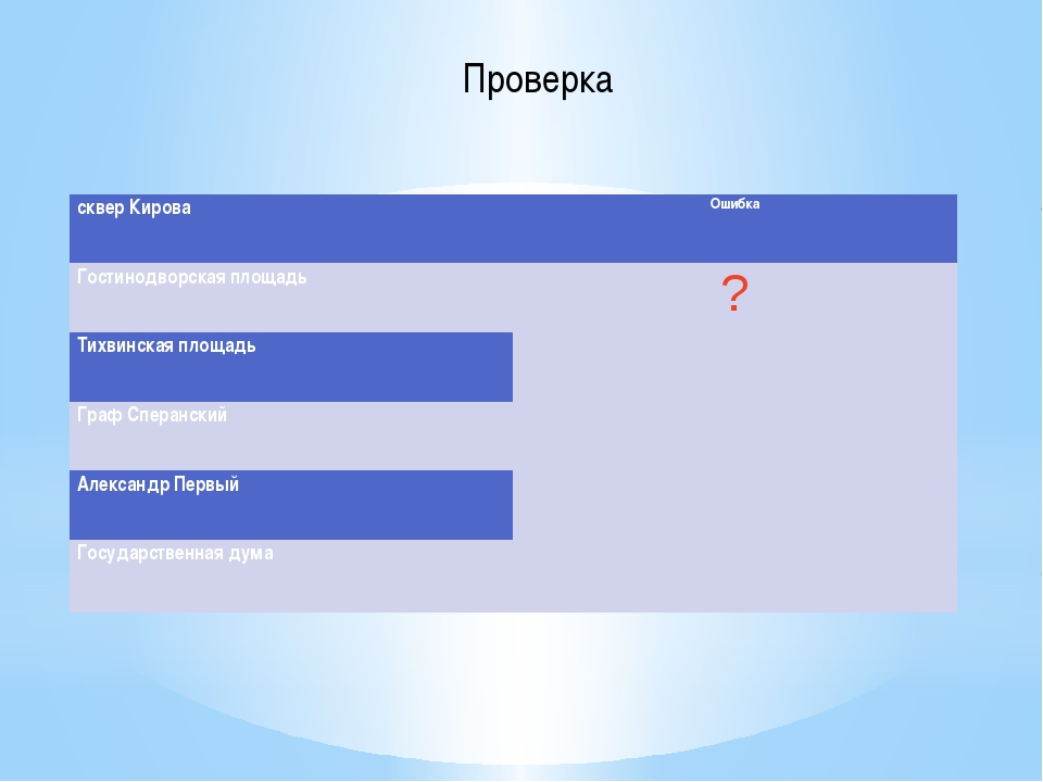 Проверка сквер Кирова Ошибка Гостинодворская площадь ? гостиница ангара – гос...