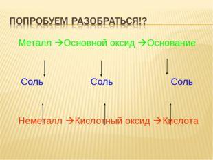 Металл Основной оксид Основание Соль Соль Соль Неметалл Кислотный оксид К