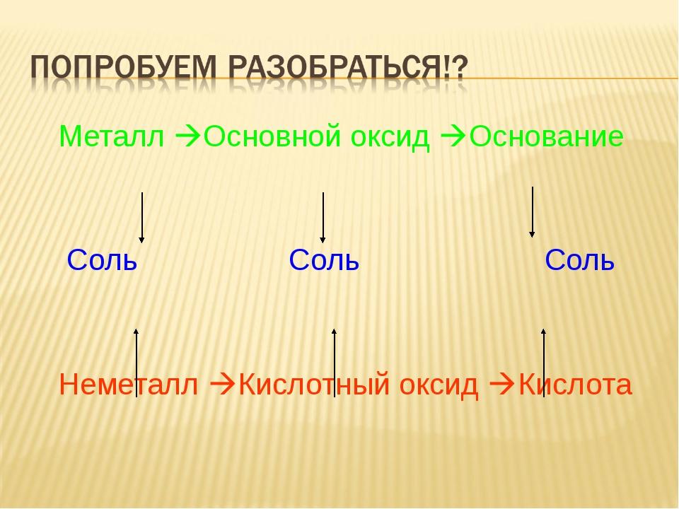 Металл Основной оксид Основание Соль Соль Соль Неметалл Кислотный оксид К...