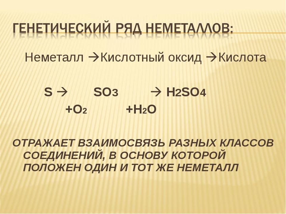 Неметалл Кислотный оксид Кислота S  SO3  H2SO4 +O2 +H2O ОТРАЖАЕТ ВЗАИМОСВ...