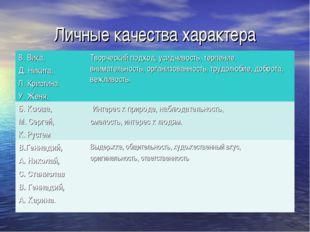Личные качества характера В. Вика, Д. Никита, Л. Кристина У. Женя.Творческий