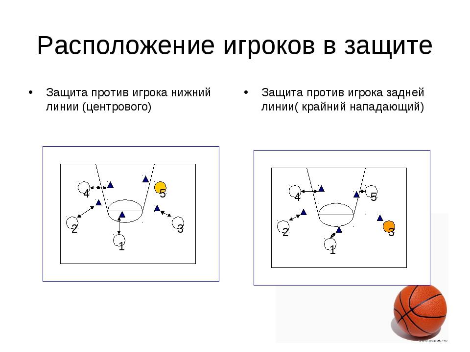 Расположение игроков в защите Защита против игрока нижний линии (центрового)...