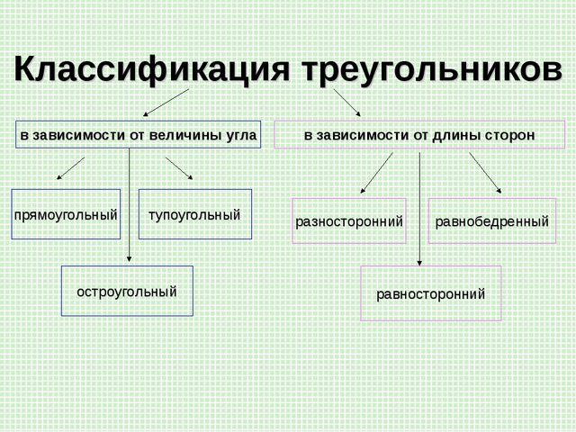 Классификация треугольников в зависимости от величины угла в зависимости от д...
