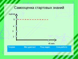 2 3 45 мин. 4 5 оценка Самооценка стартовых знаний ТеорияМат.диктантРеш.зад