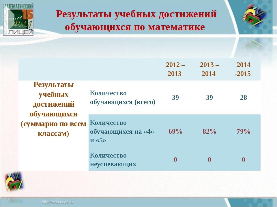 Результаты учебных достижений обучающихся по математике 2012 – 2013 2013 – 20...