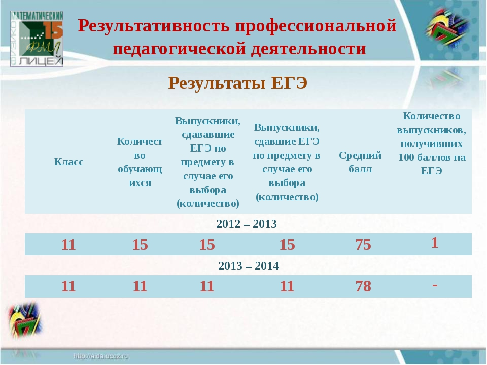 Результаты ЕГЭ Результативность профессиональной педагогической деятельности...