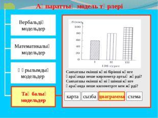 Жаңа сабақты қорытындылау: Венн Диаграммасы Құрылымдық модель Математикалық м