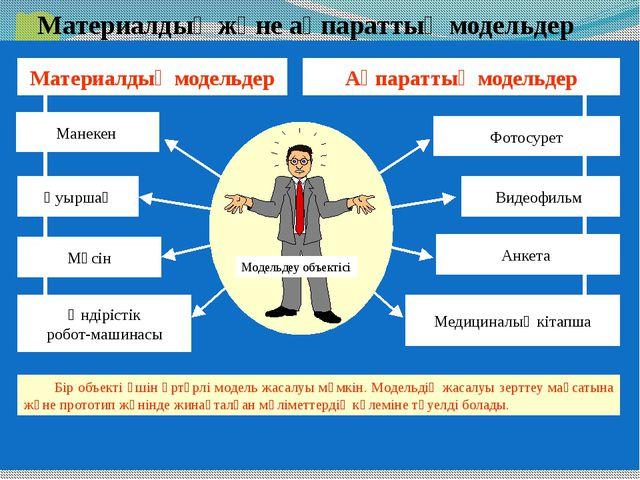 Ақпараттық модель түрлері Вербальдіқ модельдер Математикалық модельдер Құрылы...