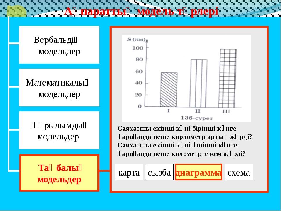 Жаңа сабақты қорытындылау: Венн Диаграммасы Құрылымдық модель Математикалық м...