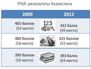 Участие Казахстана в PISA