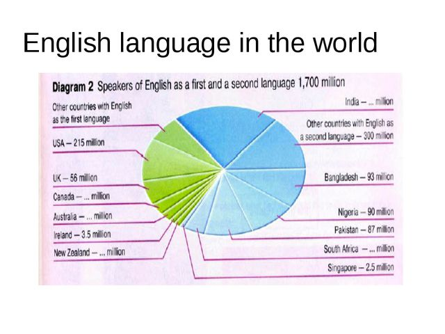 English language in the world