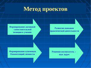 Метод проектов Формирование активной самостоятельной позиции в учении Формиро