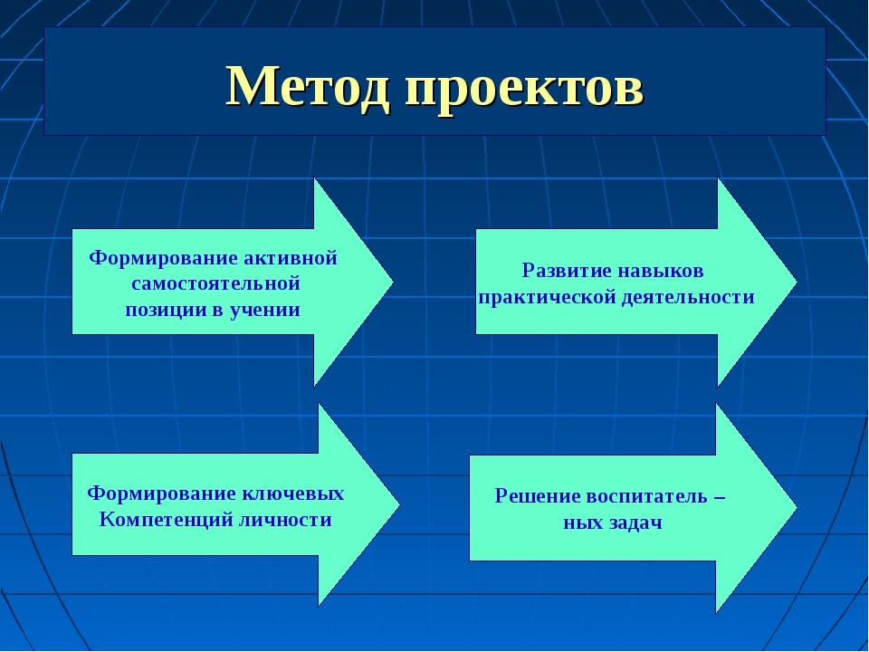 Метод проектов Формирование активной самостоятельной позиции в учении Формиро...