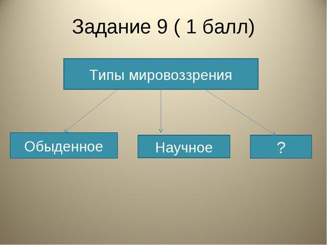 Задание 9 ( 1 балл) Типы мировоззрения Обыденное Научное ?