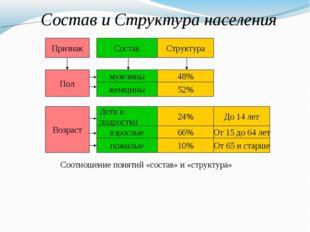 Признак Состав Структура Пол мужчины женщины 48% 52% Возраст Дети и подростки