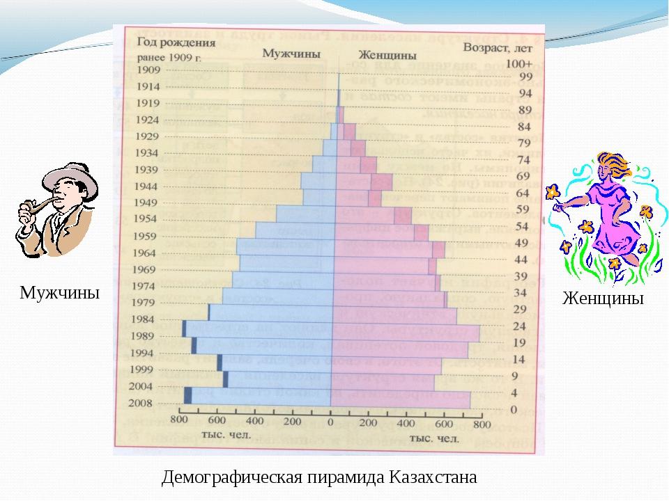 Демографическая пирамида Казахстана Мужчины Женщины