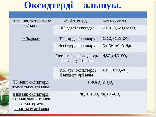 Оксидтердің алынуы.  Оттекпен тотықтыру арқылы Жай заттарды 2Mg +O2=2MgO...