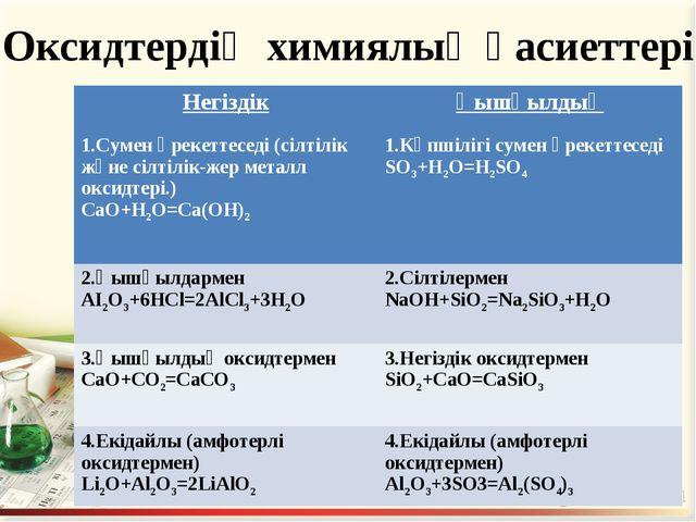 Оксидтердің химиялық қасиеттері. Негіздік 1.Сумен әрекеттеседі (сілтілік және...