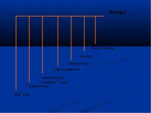 Кедергі Белгісі Анықтамасы Формуласы Өлшем бірлігі, өлшейтін құрал Маңызы Қол