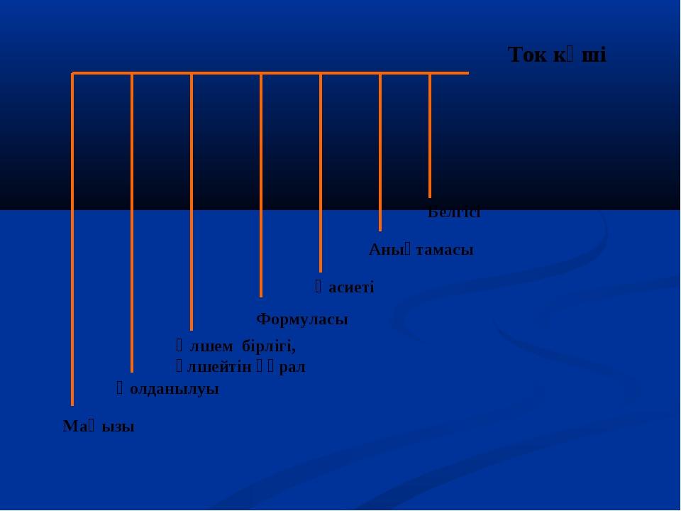 Ток күші Белгісі Анықтамасы Қасиеті Формуласы Өлшем бірлігі, өлшейтін құрал М...
