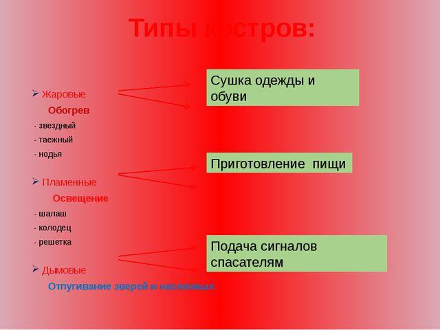 Типы костров: Жаровые  Обогрев - звездный - таежный - нодья Пламенные...
